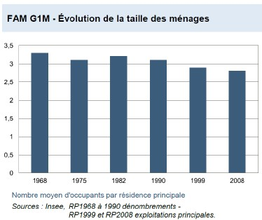 evolution-taille-menage
